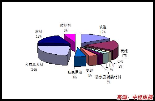 中国聚氨酯消费结构表图片